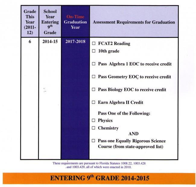 florida graduation requirements for students entering 9th grade 2014-15