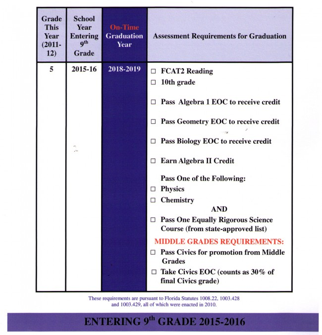 florida graduation requirements for students entering 9th grade 2015-16