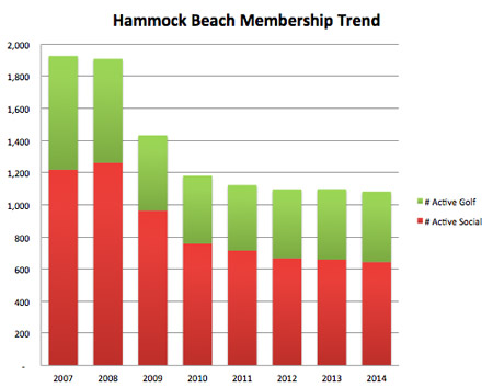 Hammock Beach Rental Income