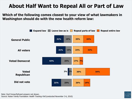 health care reform poll where americans stand repeal