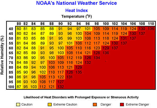 heat index graphic