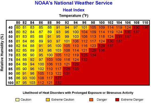 heat index graphic