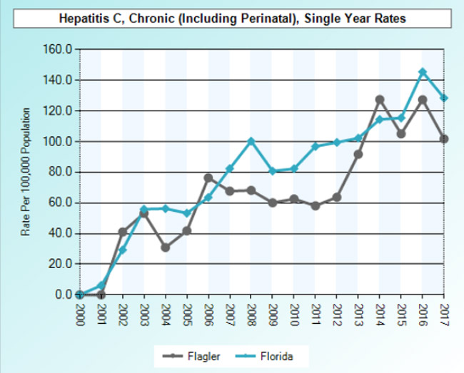 The hepatitis C rate in Flagler and Florida over the years. (Florida Charts)