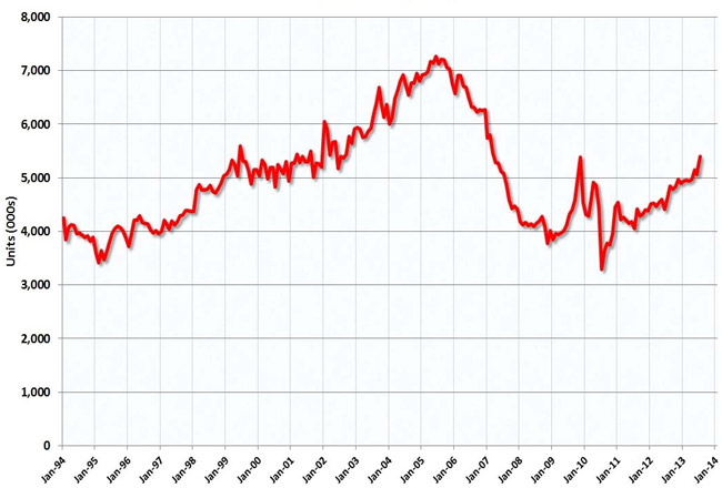 Existing home sales nationally. (calculatedriskblog.com)