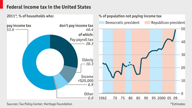 This graph from the Economist shows that if anyone is to blame for increasing the rolls of those who don't pay income taxes, it's Republican administrations.