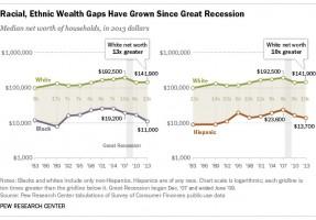 inequality race poverty