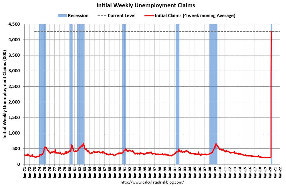 The four-week average. (calculatedriskblog.com)