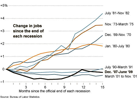 jobless recovery graph