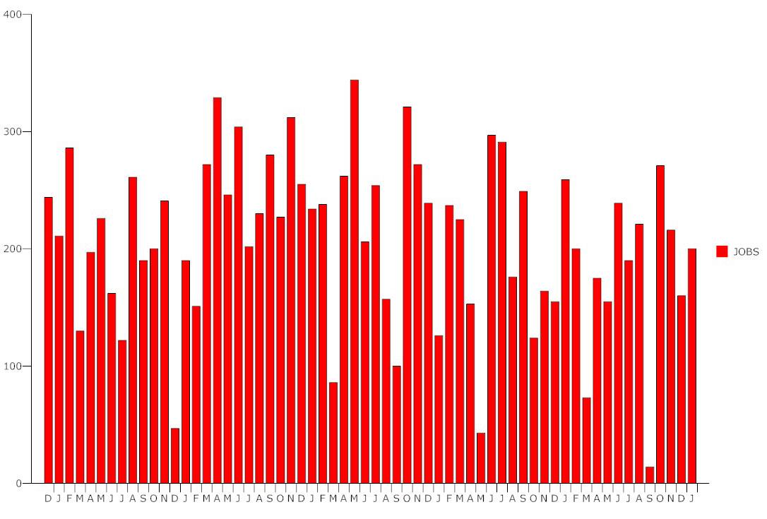 unemployment january 2018