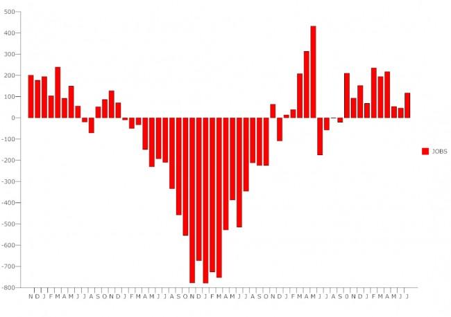 jobs unemployment july 2011 graph