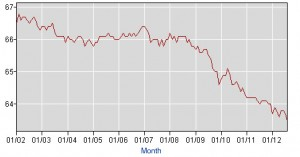 The labor force participation rate 2002-2012