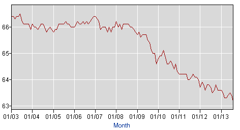 Labor force participation rate. (BLS)