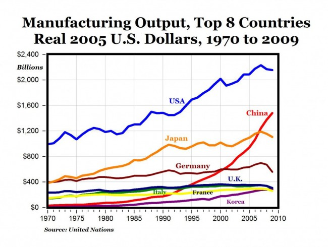 manufacturing united states china europe chart