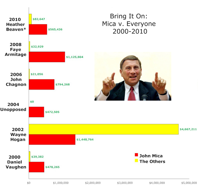 John Mica Money Races (Campaign Finance, 2000-2010)