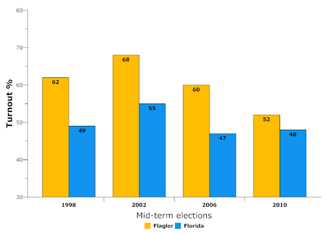 flagler county florida mid-tterm elections turnout 1998-2010