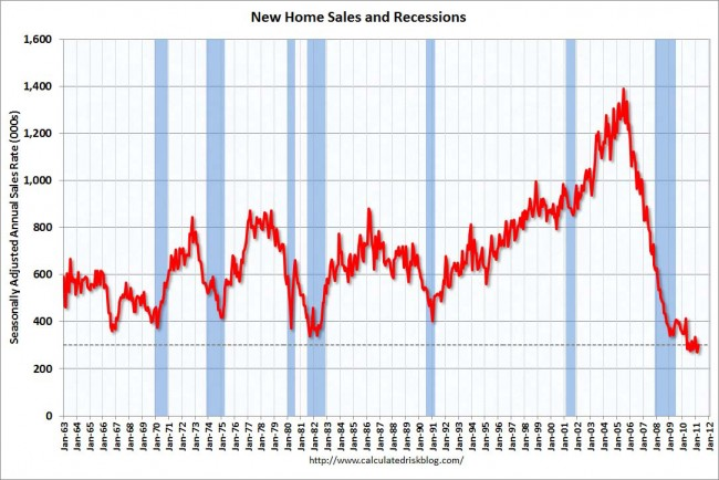new home sales united states march 2011 record low