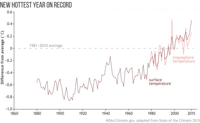 hottest years on record noaa