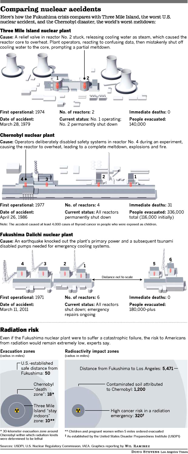 nuclear accidents compared comparisons