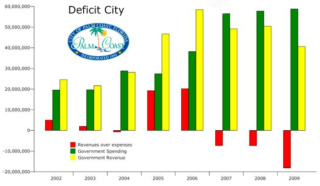 Palm Coast city council budget deficits 2009