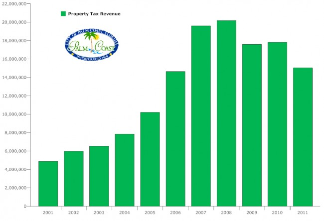 palm coast property tax revenue
