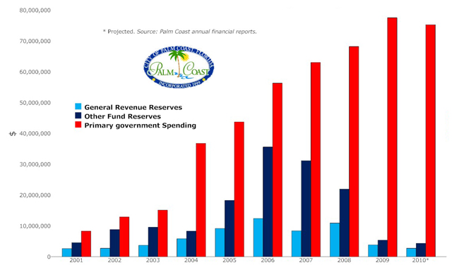 palm coast budget spending deficits reserves 2010-2011