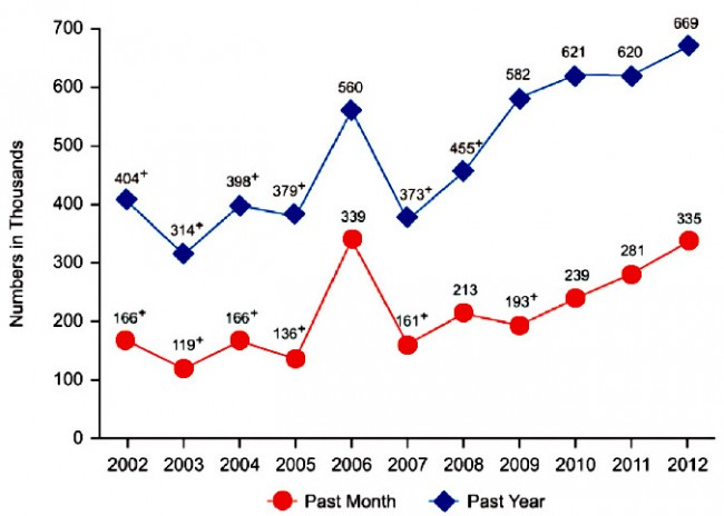 The National Survey on Drug Use and Health points to a steep rise in heroin use since 2007. Click on the image for larger view.