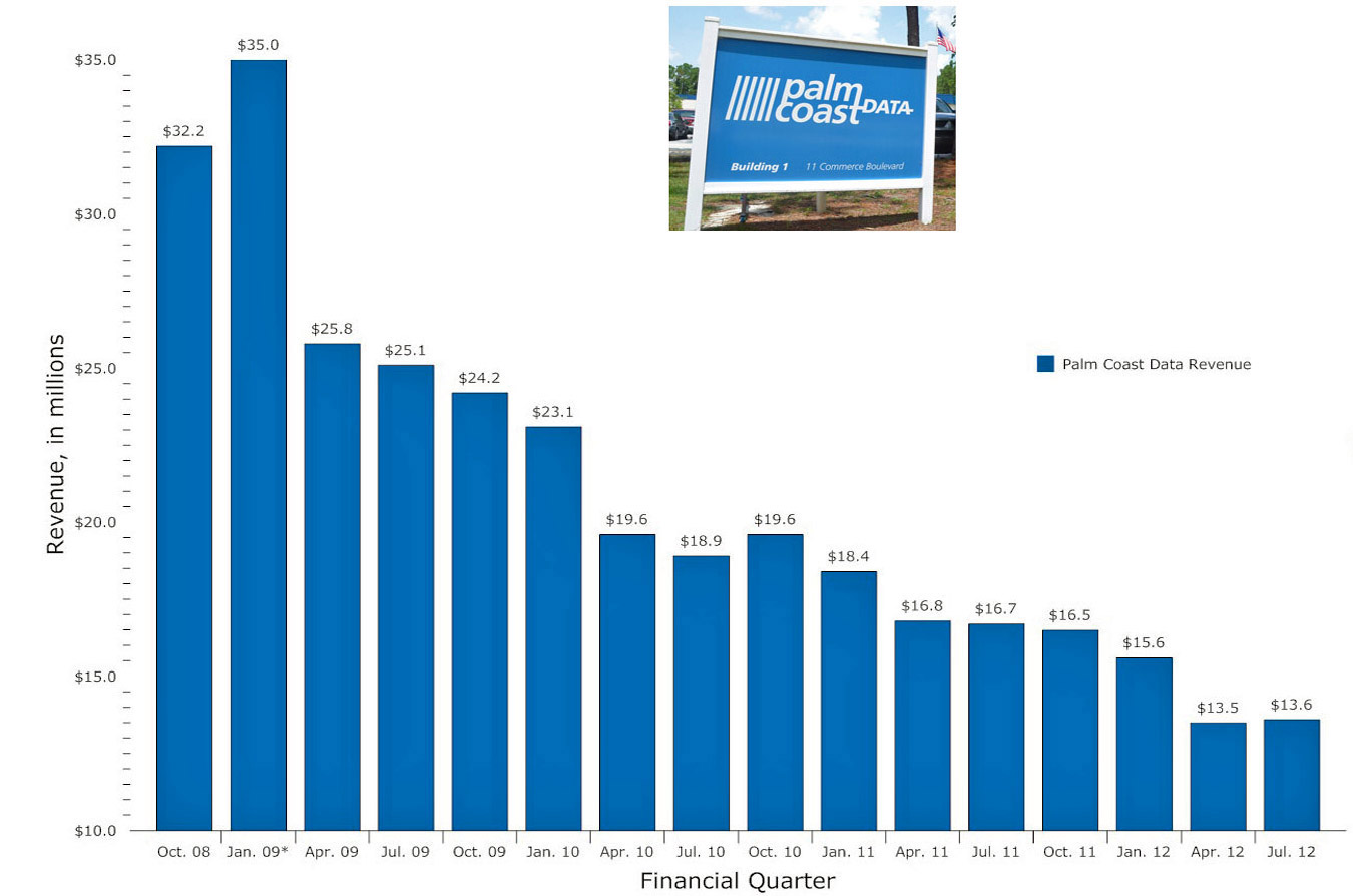 Palm Coast Data's revenue has been on a downward spiral since its peak in 2009. Click on the graph for larger view. (© FlaglerLive)