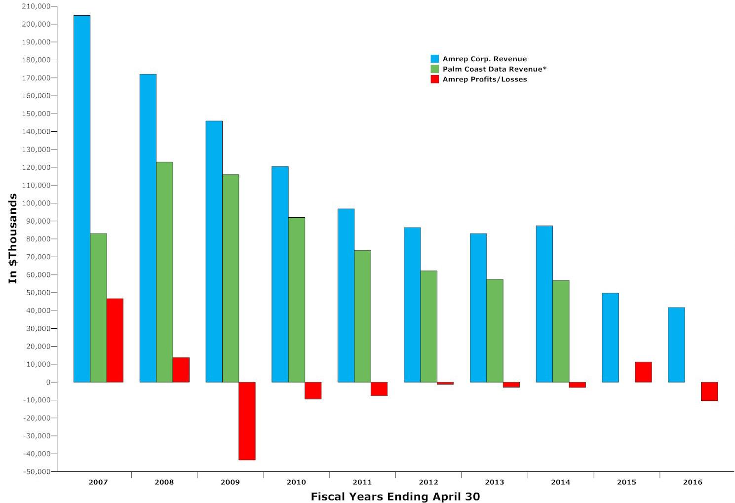 palm coast data 2016