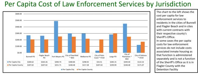 Per-capita policing. Click on the image for larger view. (FCSO)