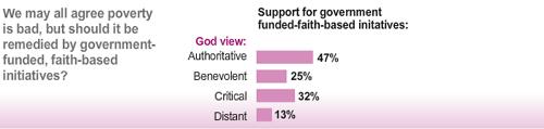 poverty god survey americans