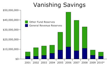 palm coast budget reserves general revenue