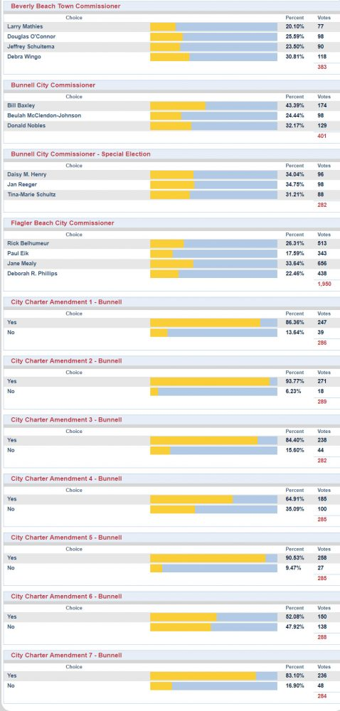 election results bunnell flagler beach beverly beach 2019