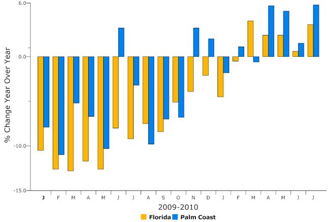 palm coast florida sales tax data monthly graph