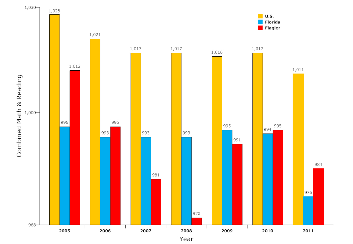 sat scores for flagler schools and florida and us 2005-2011