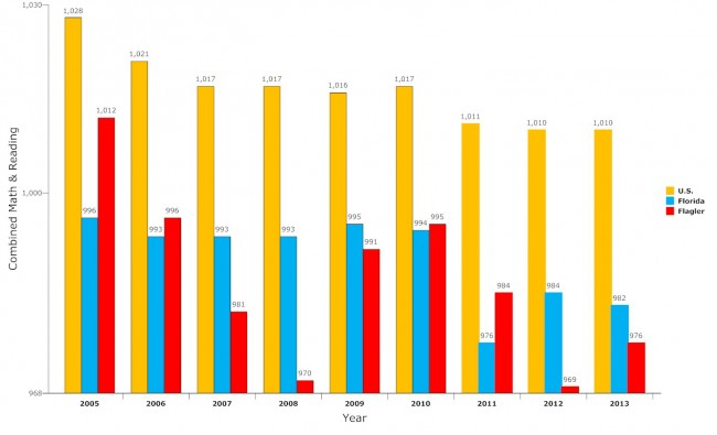 Combined reading and math averages for Flagler, Florida and the nation since 2005. Click on the image for larger view. (© FlaglerLive)