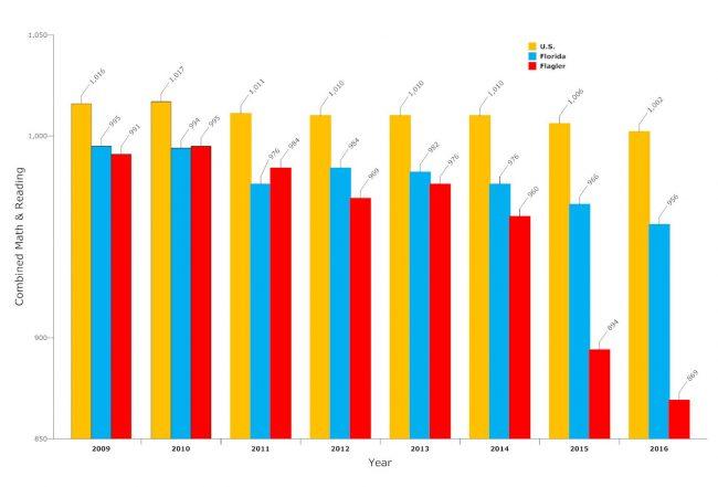 sat test results flagler 2016