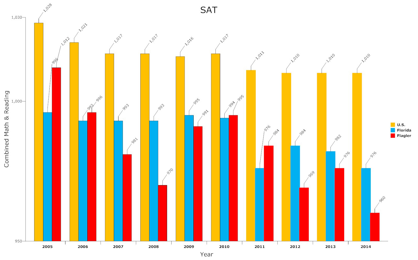 SAT: Flagler Students' SAT Scores Fall To 10-Year Low; ACT