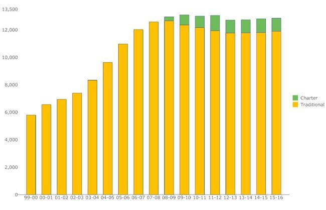 flagler schools enrollment 2000-2015