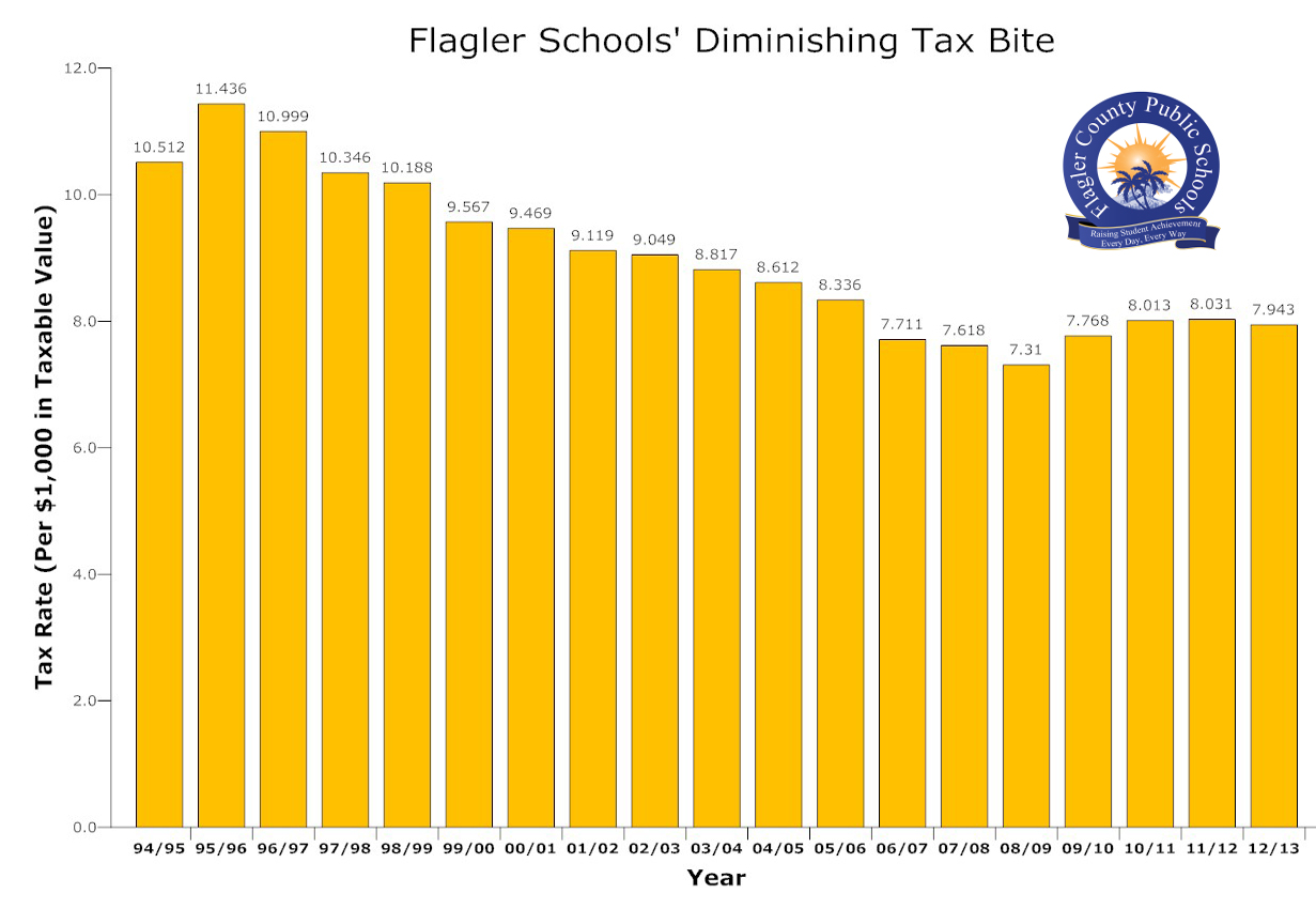 Flagler's school taxes continue to decline, and--common mis-perceptions aside--to be significantly lower than in the past. Click on the image for larger view. (© FlaglerLive)