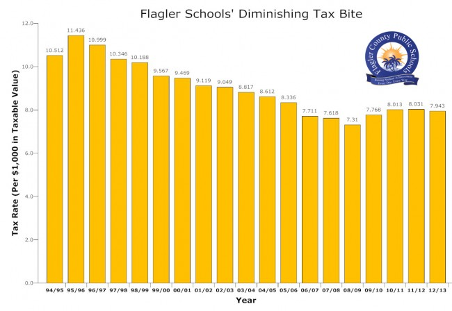 Contrary to popular assumptions, school taxes are considerably lower today than they were a few years ago, and have been declining steadily for most of the last two decades. Click on the image for larger view. (© FlaglerLive)