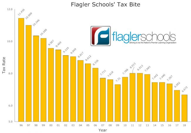 The school tax rate is at its lowest in history. Click on the image for larger view. (© FlaglerLive)