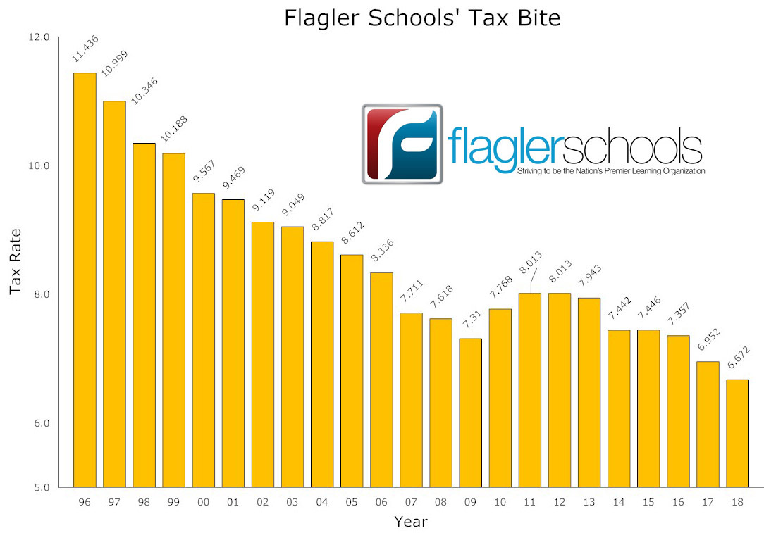 Property Taxes In Florida  Flagler County