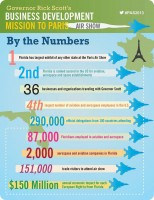 A graphic prepared by Gov. Rick Scott's office, though some of it is mathematically suspect, as with the $150 million in annual economic impact generated by each European flight to or from Florida. Click on the image for larger view.