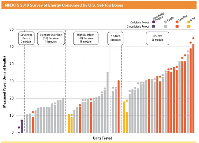 cable dvr set-top boxes energy waste energy hogs consumption nrdc report