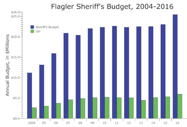 flagler county sheriff's budget 2004 - 2016