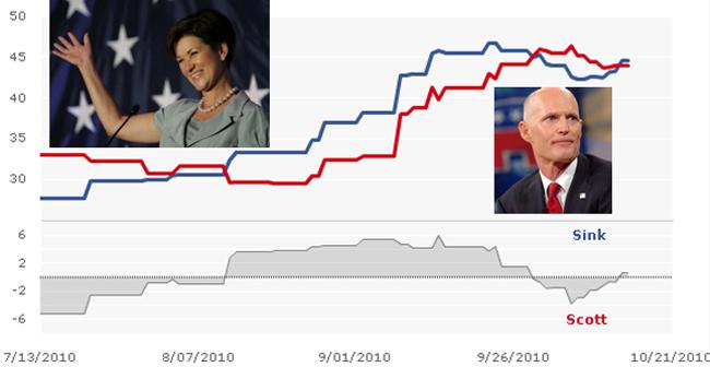 sink scott florida election polls graph