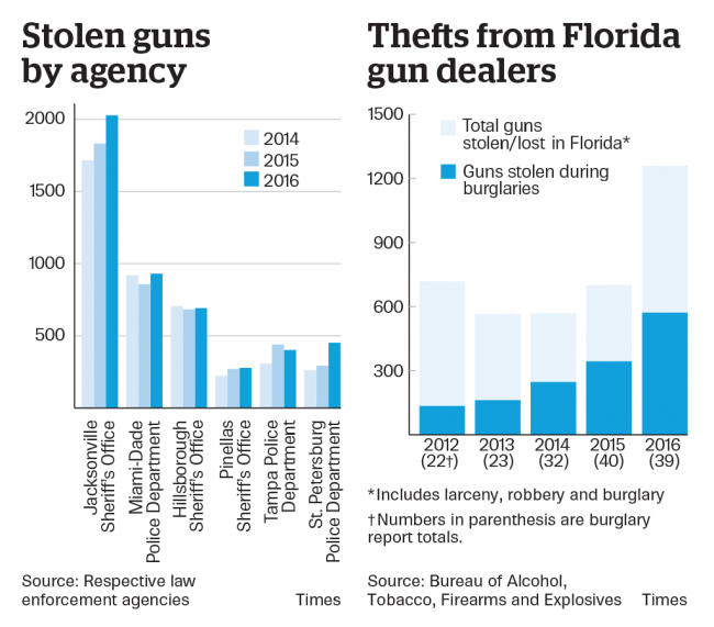 gun thefts florida