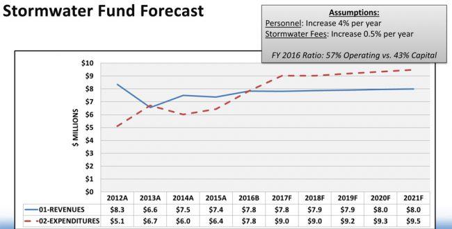palm coast stormwater fee tax funding forecast