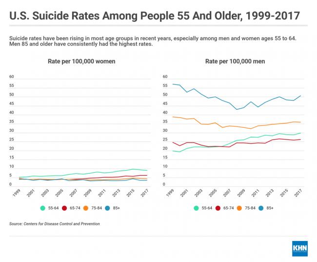 suicide rates