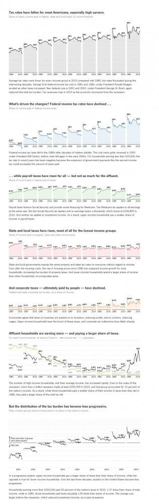 tax burden 1980-2012 reagan bush obama